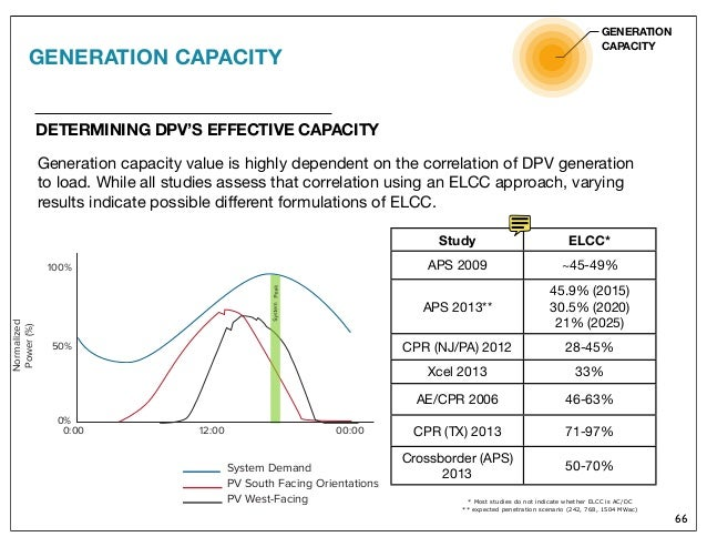 A Review Of Solar Pv Benefit And Cost Studies