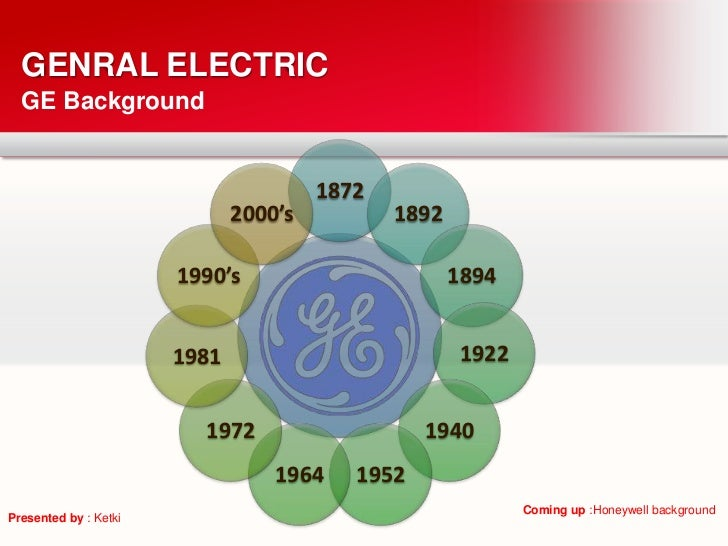 GENRAL ELECTRIC  GE Background                                       1872                              2000's          189...