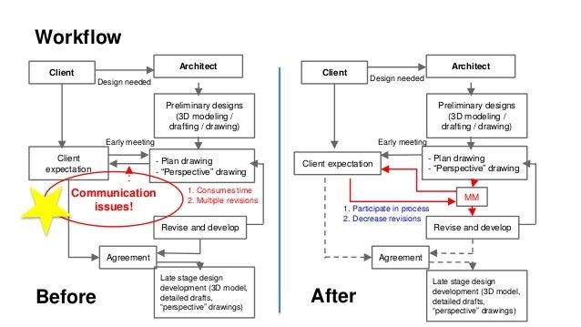 Workflow Client Architect Preliminary Designs