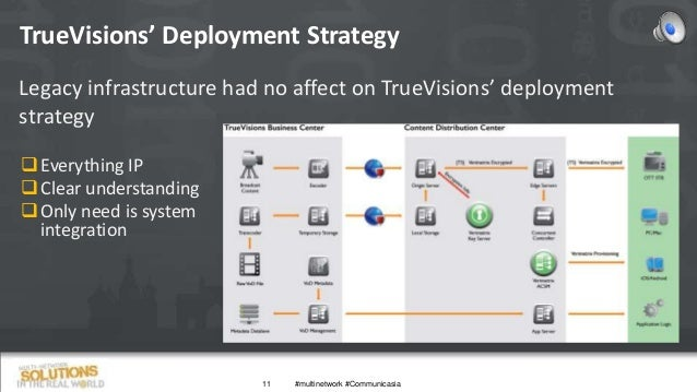 TrueVisions' Deployment Strategy 11 Legacy infrastructure had no affect on TrueVisions' deployment strategy Everything IP...