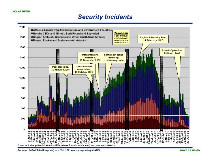 UNCLASSIFIED                                                         Security Incidents                                   ...