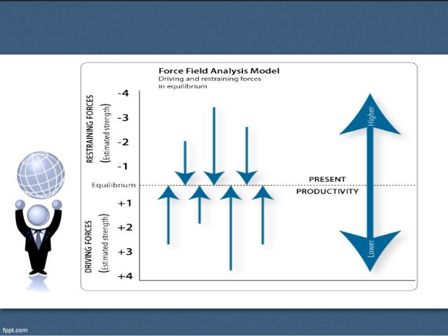 Management of change force field analysis strategy for managing cha force field diagram 4 the kurt lewin ccuart Choice Image