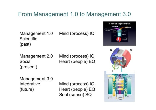 From Management 1.0 to Management 3.0Management 1.0   Mind (process) IQScientific(past)Management 2.0   Mind (process) IQS...