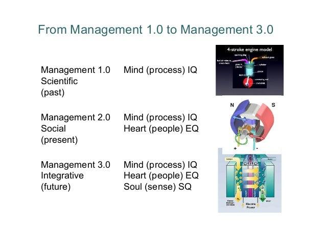 From Management 1.0 to Management 3.0 Management 1.0 Scientific (past) Mind (process) IQ Management 2.0 Social (present) M...