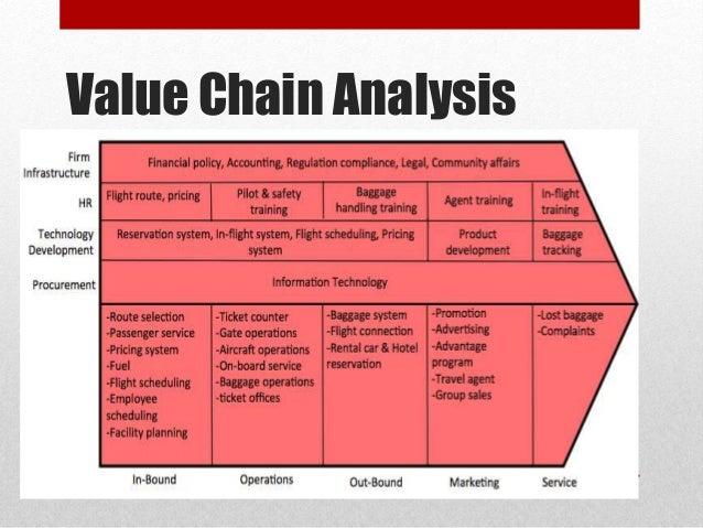 value chain analysis essay