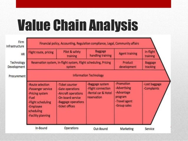 qatar airways value chain analysis