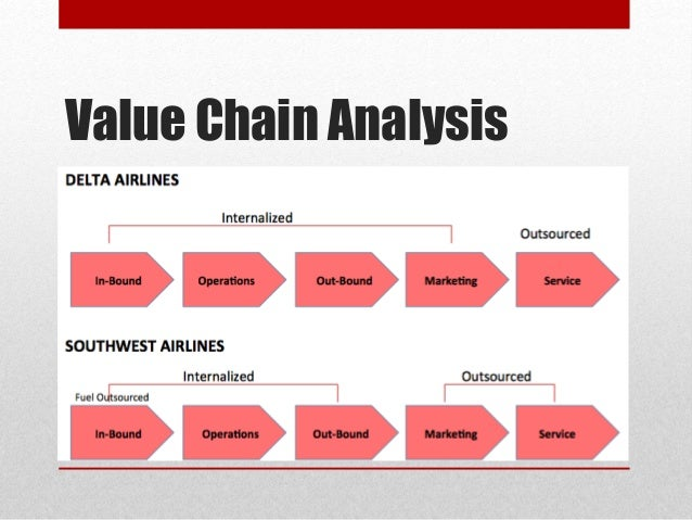 airline value chain View emirates_airlines_value_chain from edac 309 at australian catholic university emirates airlines value chain emirates airlines is a dubai based airline company which first started its operation.