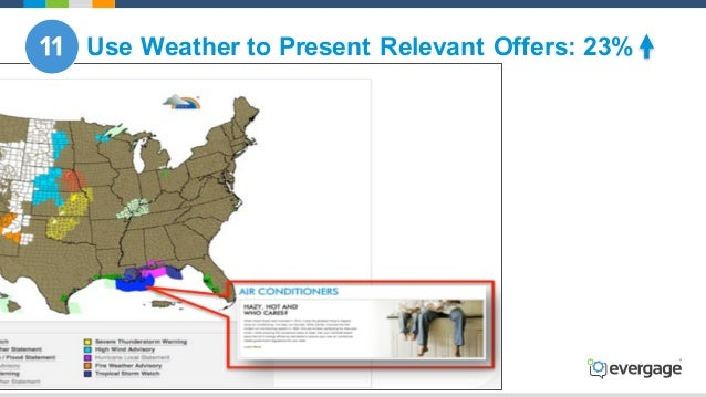 @Evergage Use Weather to Present Relevant Offers: 23%