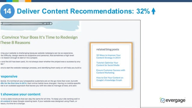 @Evergage Deliver Content Recommendations: 32%
