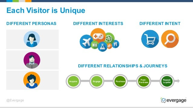 @Evergage DIFFERENT PERSONAS DIFFERENT RELATIONSHIPS & JOURNEYS DIFFERENT INTENTDIFFERENT INTERESTS Each Visitor is Unique...