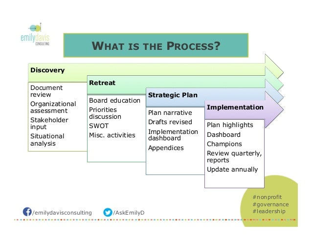 Strategic Thinking for Nonprofit Organizations (Sept 2014)