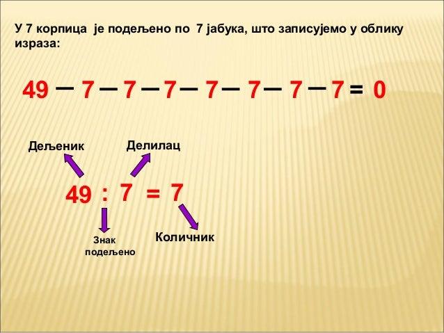 У 7 корпица је подељено по 7 јабука, што записујемо у обликуизраза:49 : 7 = 7ДељеникЗнакподељеноДелилацКоличник49 7 7 7 7 ...