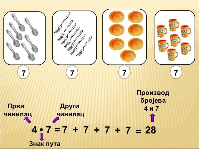 4 • 7 =ПрвичинилацДругичинилацЗнак путаПроизводбројева4 и 77 + 7 + 7 + 7 = 287 7 7 7
