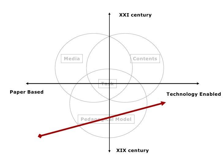 XXI century                   Media                       Contents                                 Task Paper Based       ...