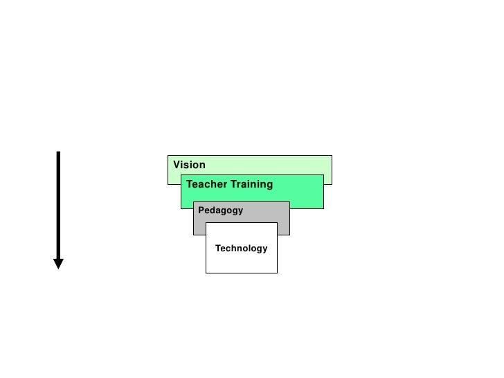 2nd Step: School Intervention Process:                                    Teacher Appropriation,                          ...