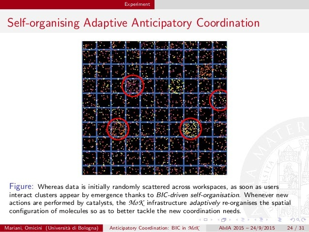 Experiment Self-organising Adaptive Anticipatory Coordination Figure: Whereas data is initially randomly scattered across ...