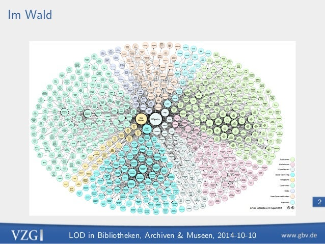 LOD in Bibliotheken, Archiven  Museen, 2014-10-10  2  Im Wald