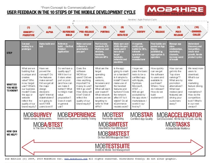 """""""From Concept to Commercialization""""  USER FEEDBACK IN THE 10 STEPS OF THE MOBILE DEVELOPMENT CYCLE                        ..."""