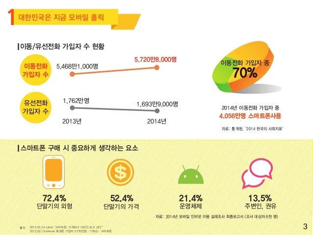 한국의 모바일 인터넷 경제 규모 전망 일 평균 모바일 인터넷 이용시간 1시간 36분 4 자료: 2014년 모바일 인터넷 이용 실태조사 최종보고서 자료: 보스턴컨설팅그룹 280억 달러 (약 31조700억원) 모바일 인터넷...