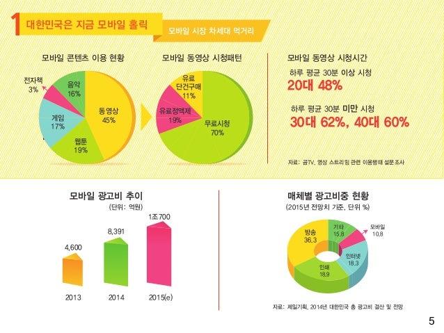 2014년 글로벌 스마트폰 매출 점유율 애플의 아이폰6 출시효과로 삼성전자의 스마트폰 매출 점유율이 2위로 밀려났다. 삼성전자가 인도, 중국 등 신흥시장에서 현지 업체의 저가 공세에 밀려 고전하고 있다. 한국 스마트폰 ...