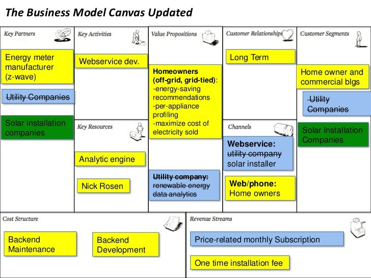 The Business Model Canvas Updatedenergy