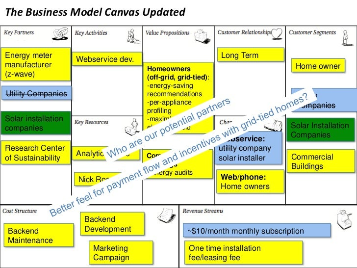 The Business Model Canvas Updatedenergy