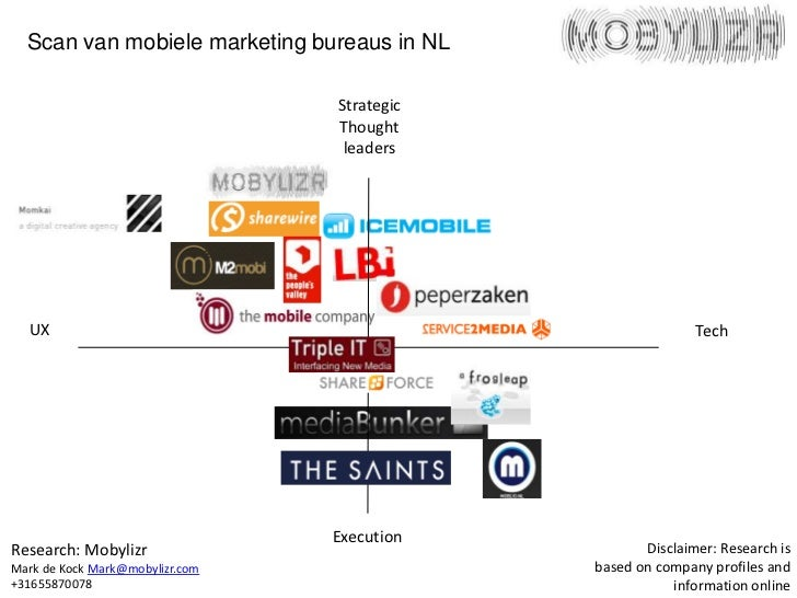 Scan van mobiele marketing bureaus in NL                                 Strategic                                 Thought...