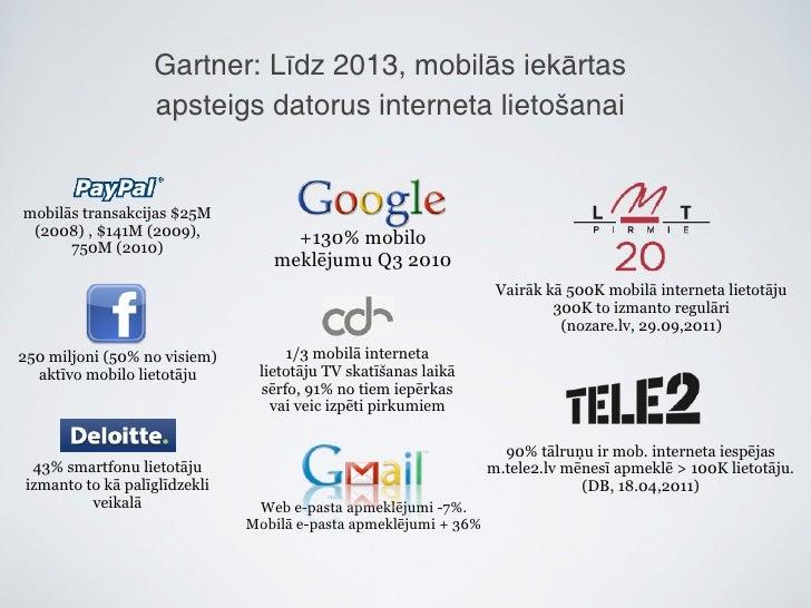 Mobilās aplikācijas un uzņēmumu komunikācija Slide 2