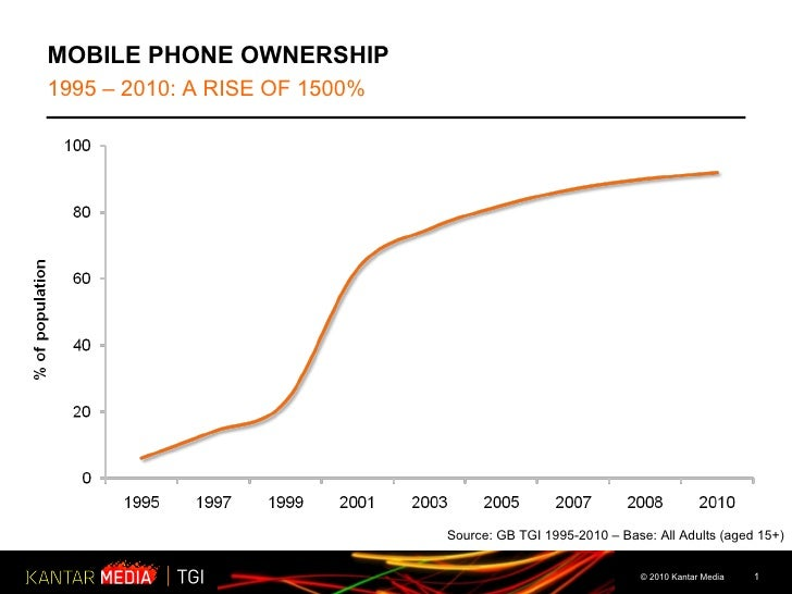 MOBILE PHONE OWNERSHIP 1995 – 2010: A RISE OF 1500%  Source: GB TGI 1995-2010 – Base: All Adults (aged 15+)