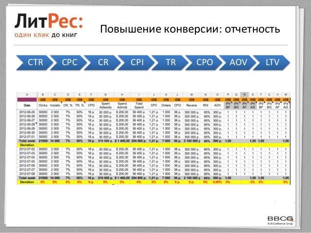 Повышение конверсии: отчетностьCTR CPC CR CPI TR CPO AOV LTV