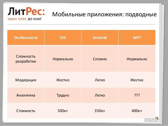 Мобильные приложения: подводныеОсобенности iOS Android WP7СложностьразработкиНормально Сложно НормальноМодерация Жестко Ле...