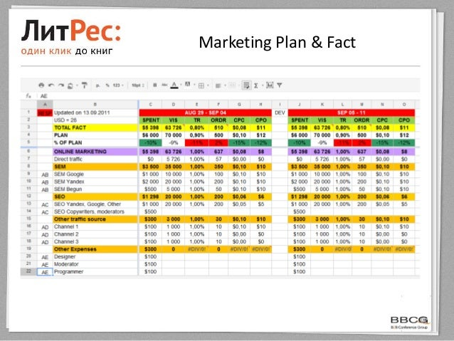 Marketing Plan & Fact