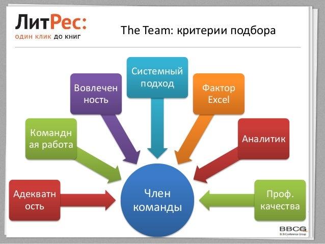 The Team: критерии подбораЧленкомандыАдекватностьКомандная работаВовлеченностьСистемныйподход ФакторExcelАналитикПроф.каче...