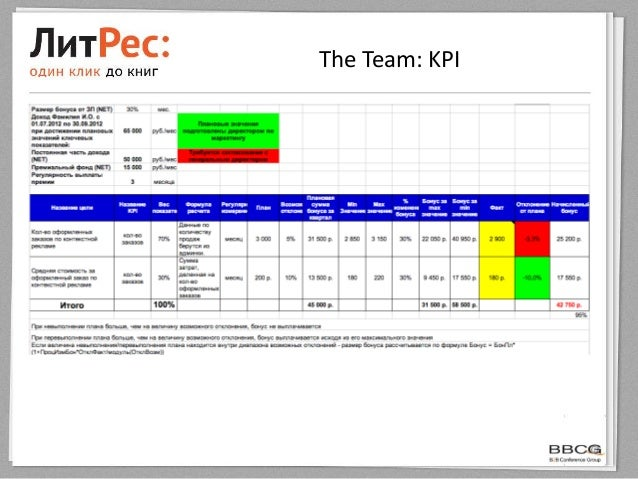 The Team: KPI