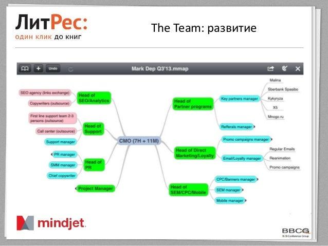 The Team: развитие