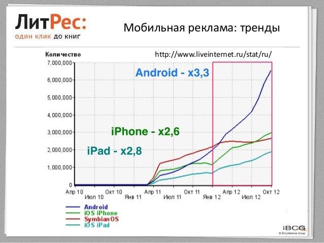 Мобильная реклама: трендыhttp://www.liveinternet.ru/stat/ru/