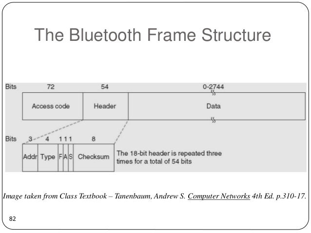 82 the bluetooth frame