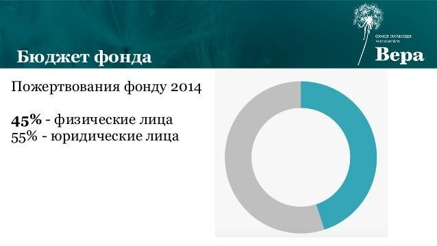 Пожертвования фонду 2014 45% - физические лица 55% - юридические лица Бюджет фонда