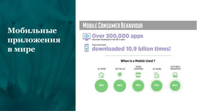 Мобильные приложения в мире