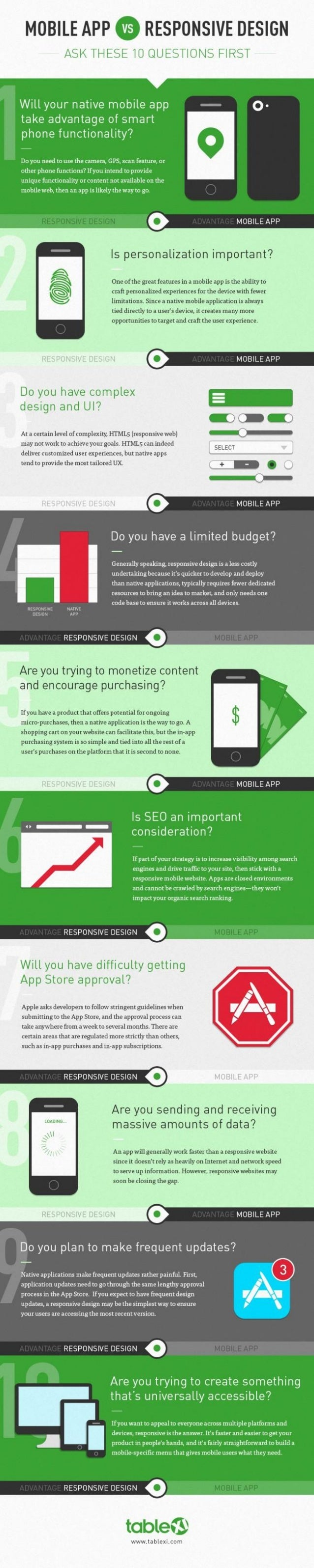 10 Questions to ask Mobile App vs Mobile Site
