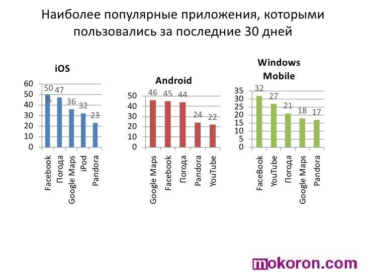 Наиболее популярные приложения, которыми пользовались за последние 30 дней<br />