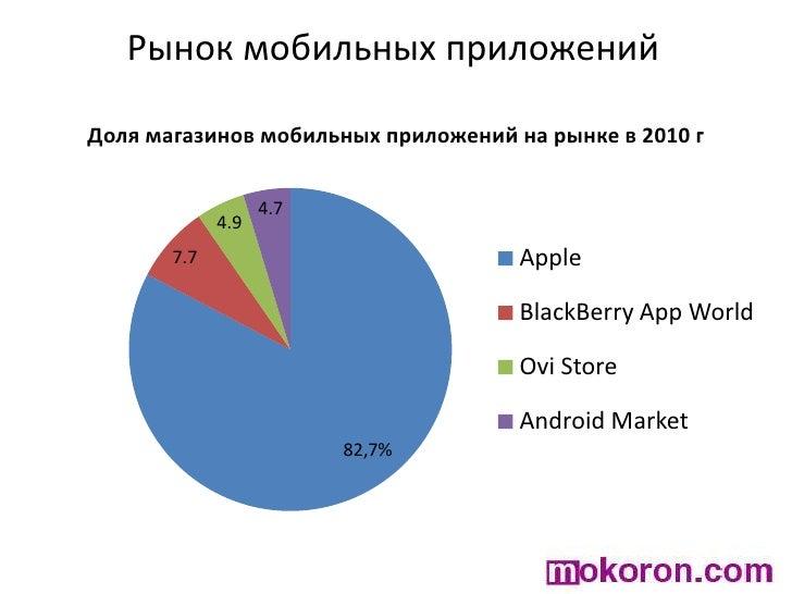 Рынок мобильных приложений<br />