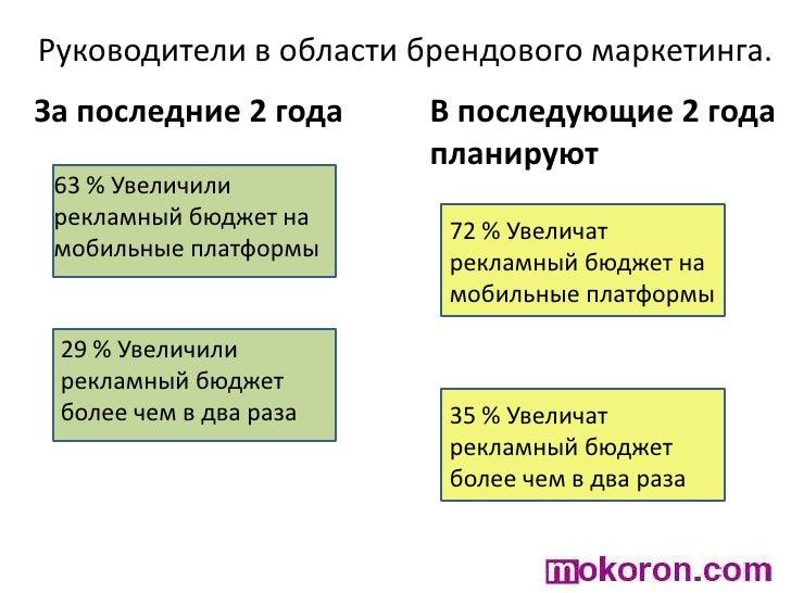 Руководители в области брендового маркетинга.<br />За последние 2 года<br />В последующие 2 года планируют<br />63 % Увели...