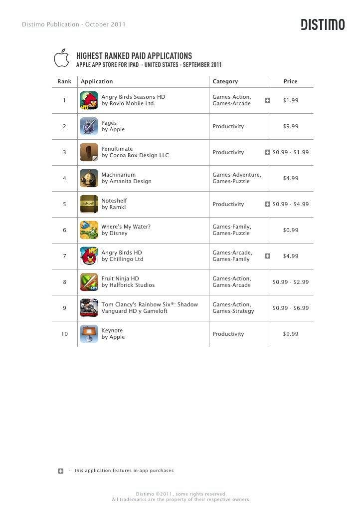 The 2011 Top 100 Global Brands and Their App Store Status