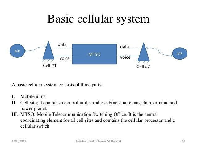 Basic cellular system4/10/2011 Assistant Prof.Dr.Tamer M. Barakat 13MRMTSO MRCell #1voicedata datavoiceCell #2A basic cell...