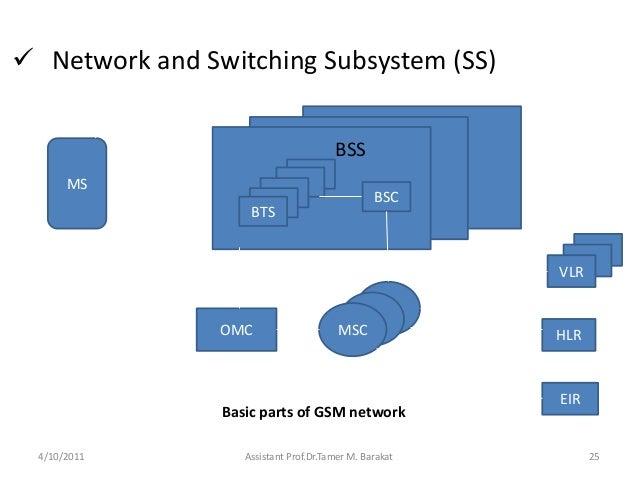  Network and Switching Subsystem (SS)4/10/2011 Assistant Prof.Dr.Tamer M. Barakat 25BTSBSCOMC MSCVLRHLREIRMSBSSBasic part...