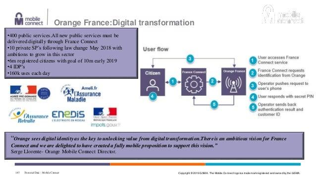 FIDO & Mobile Connect