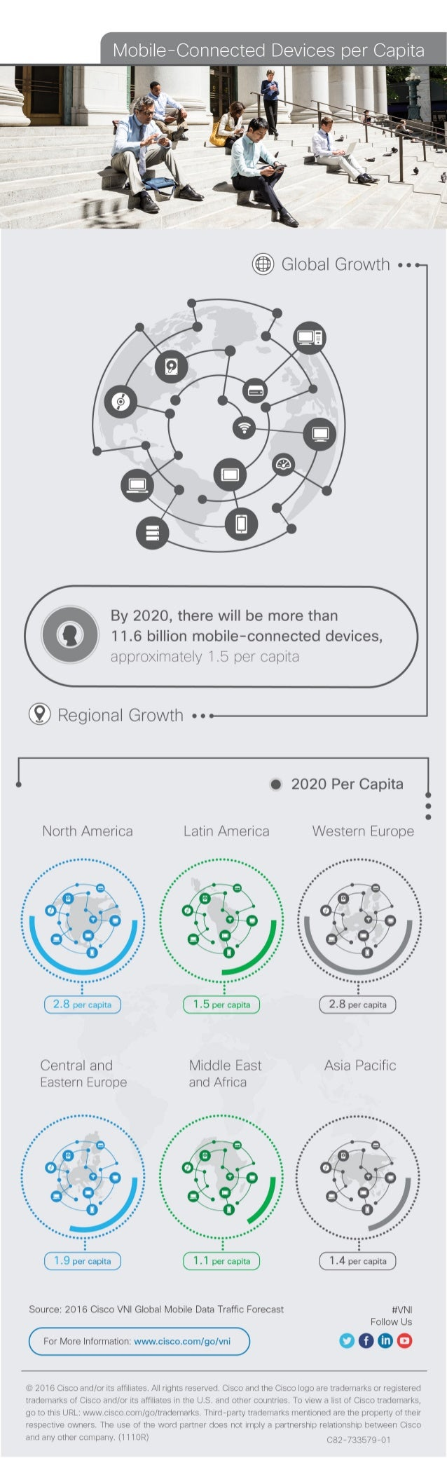 By 2020, there will be more than 11.6 billion mobile-connected devices,  approximately 1.5 per capita  Regional Growth -- ...