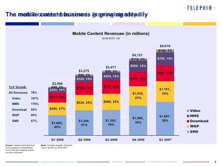 The mobile content business is growing steadily $3,471 The mobile content business is growing steadily Mobile Content Reve...