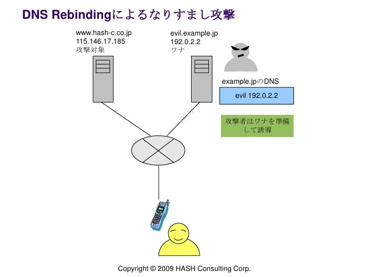 DNS Rebindingによるなりすまし攻撃<br />www.hash-c.co.jp 115.146.17.185<br />攻撃対象<br />evil.example.jp<br />192.0.2.2<br />ワナ<br />ex...